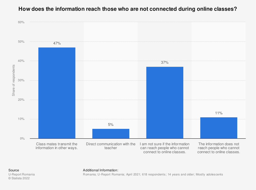 Statistic: How does the information reach those who are not connected during online classes? | Statista