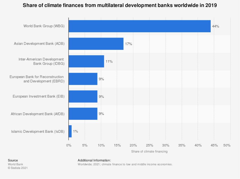 Statistic: Share of climate finances from multilateral development banks worldwide in 2019   Statista
