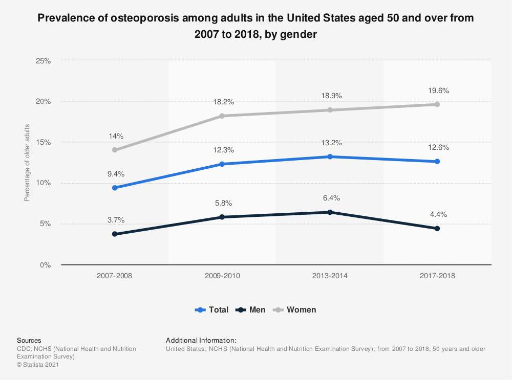 Statistic: Prevalence of osteoporosis among adults in the United States aged 50 and over from 2007 to 2018, by gender | Statista