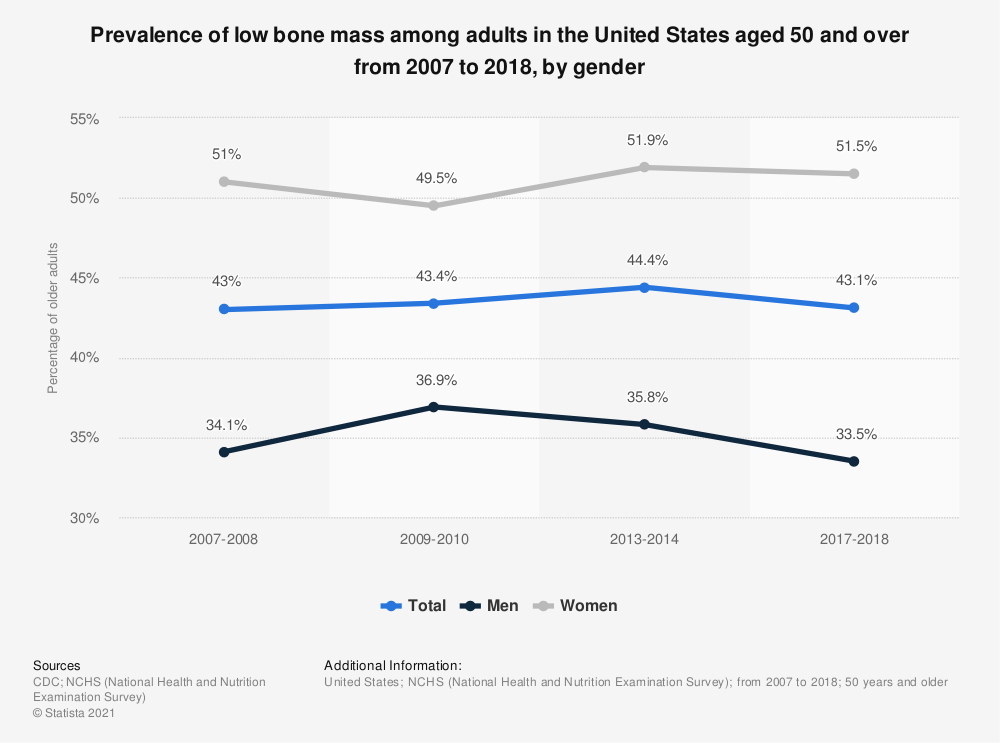 Statistic: Prevalence of low bone mass among adults in the United States aged 50 and over from 2007 to 2018, by gender | Statista