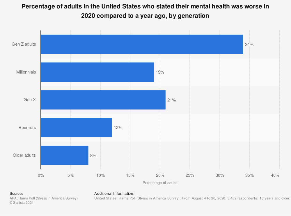 Statistic: Percentage of adults in the United States who stated their mental health was worse in 2020 compared to a year ago, by generation | Statista