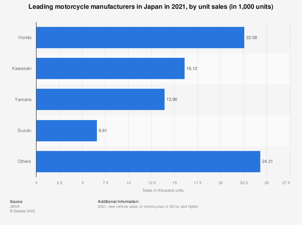 Statistic: Leading motorcycle manufacturers in Japan in 2020, by unit sales (in 1,000 units) | Statista
