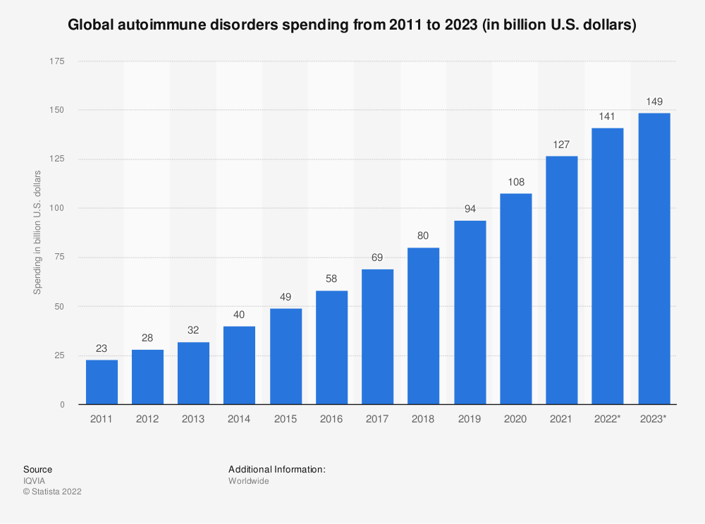 Statistic: Global autoimmune disorders spending from 2011 to 2022 (in billion U.S. dollars)   Statista