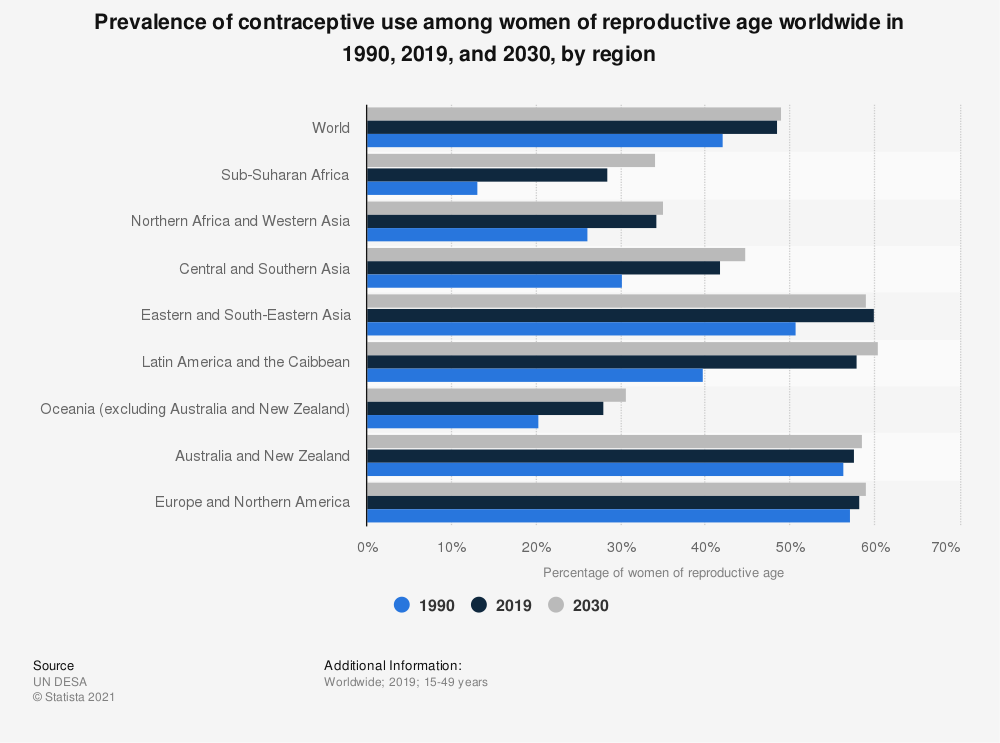 Statistic: Prevalence of contraceptive use among women of reproductive age worldwide in 1990, 2019, and 2030, by region   Statista