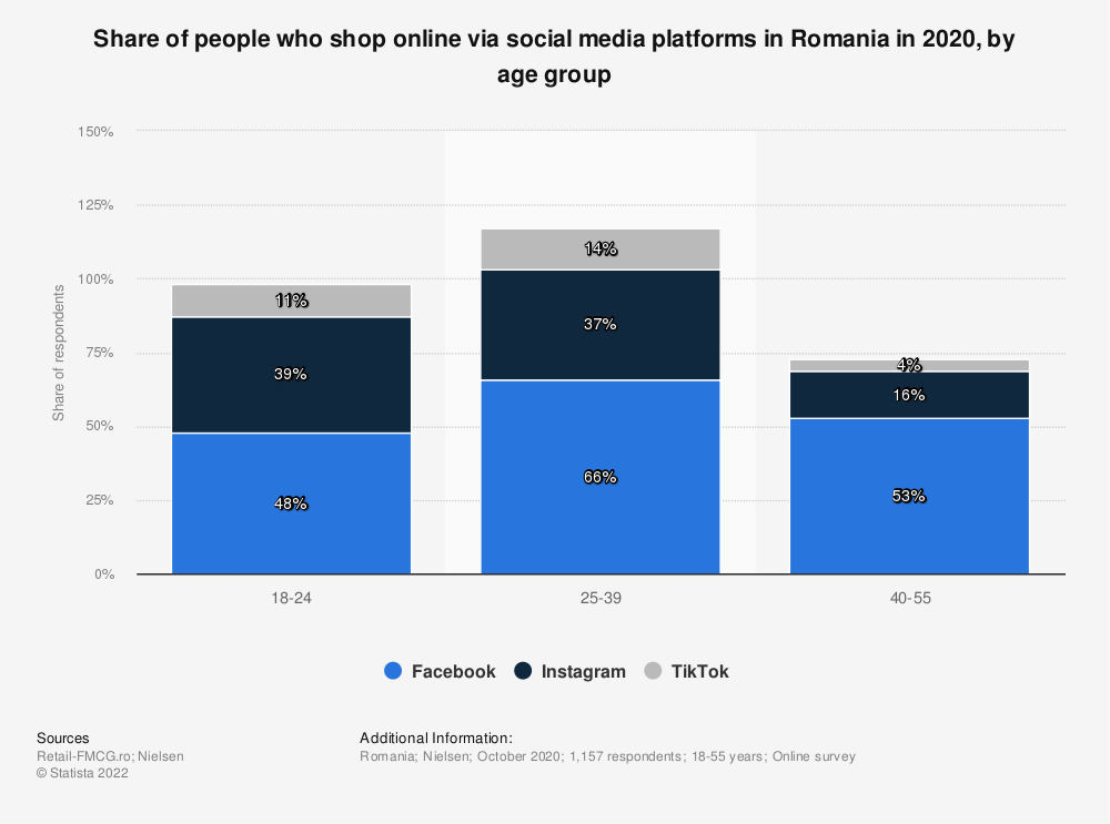 Statistic: Share of people who shop online via social media platforms in Romania in 2020, by age group  | Statista