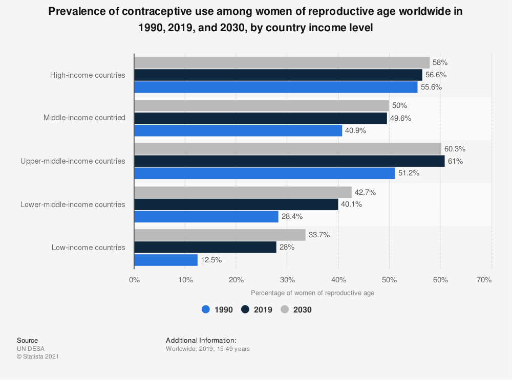 Statistic: Prevalence of contraceptive use among women of reproductive age worldwide in 1990, 2019, and 2030, by country income level | Statista