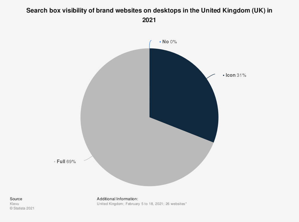 Statistic: Search box visibility of brand websites on desktops in the United Kingdom (UK) in 2021 | Statista