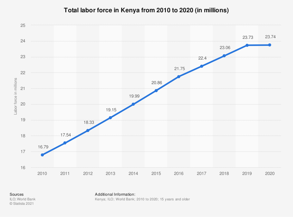 Statistic: Total labor force in Kenya from 2010 to 2020 (in millions) | Statista