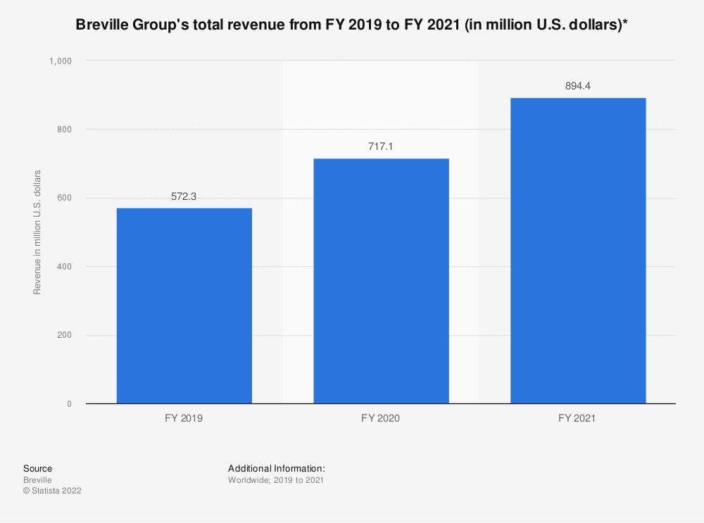 Statistic: Breville Group's total revenue from 2019 to 2020 (in million U.S. dollars)*   Statista