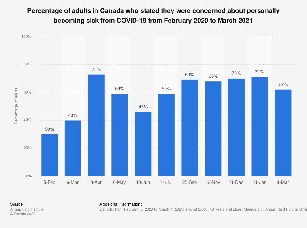 Statistic: Percentage of adults in Canada who stated they were concerned about personally becoming sick from COVID-19 from February 2020 to March 2021   Statista