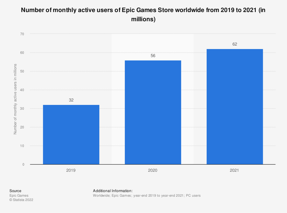 Statistic: Number of monthly active users of Epic Games Store worldwide from 2019 to 2020 (in millions) | Statista