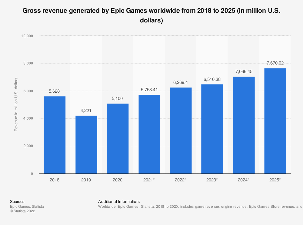 Statistic: Gross revenue generated by Epic Games worldwide from 2018 to 2020 (in million U.S. dollars)   Statista