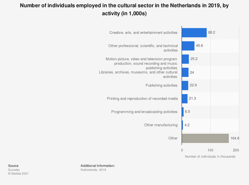 Statistic: Number of individuals employed in the cultural sector in the Netherlands in 2019, by activity (in 1,000s)   Statista