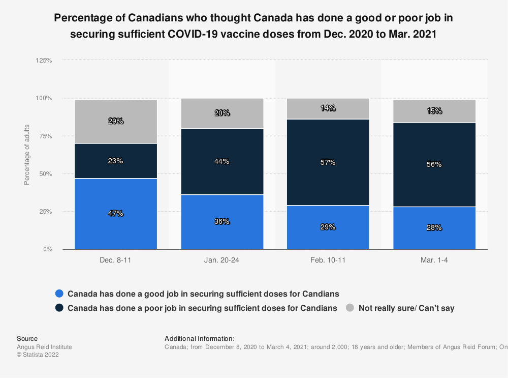Statistic: Percentage of Canadians who thought Canada has done a good or poor job in securing sufficient COVID-19 vaccine doses from Dec. 2020 to Mar. 2021 | Statista