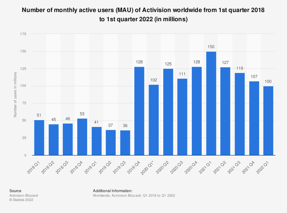 Statistic: Number of monthly active users (MAU) of Activision worldwide from 1st quarter 2018 to 1st quarter 2021 (in millions)   Statista