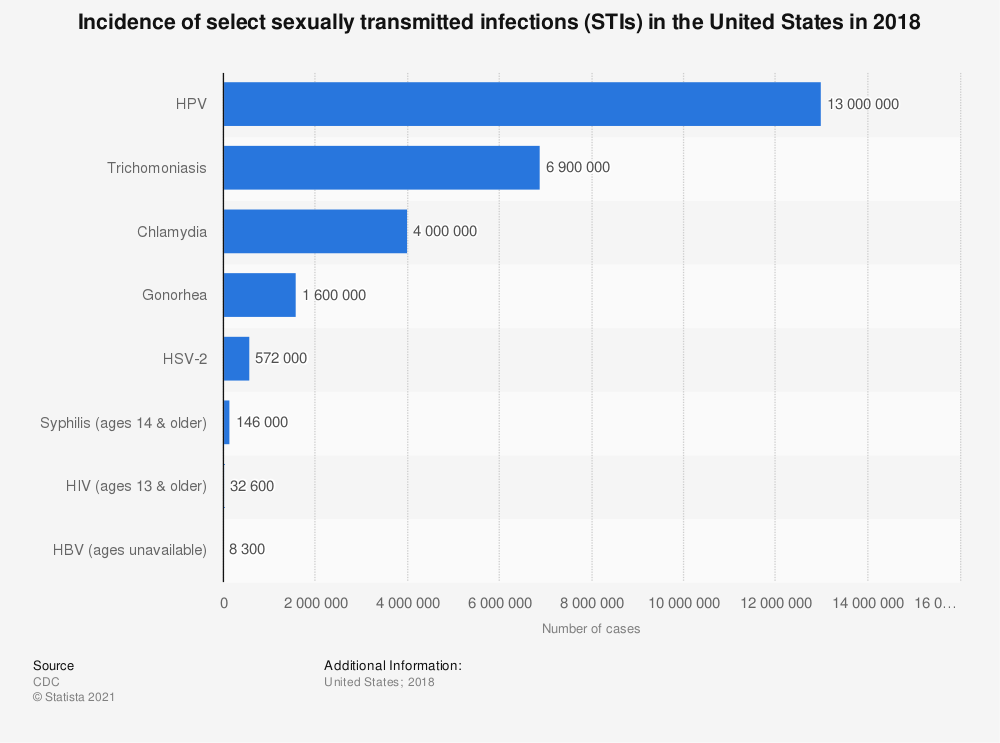 Statistic: Incidence of select sexually transmitted infections (STIs) in the United States in 2018 | Statista