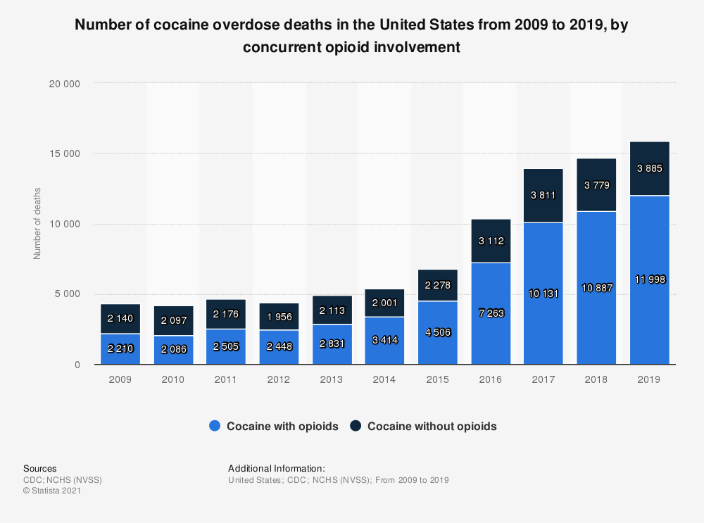 Statistic: Number of cocaine overdose deaths in the United States from 2009 to 2019, by concurrent opioid involvement   Statista