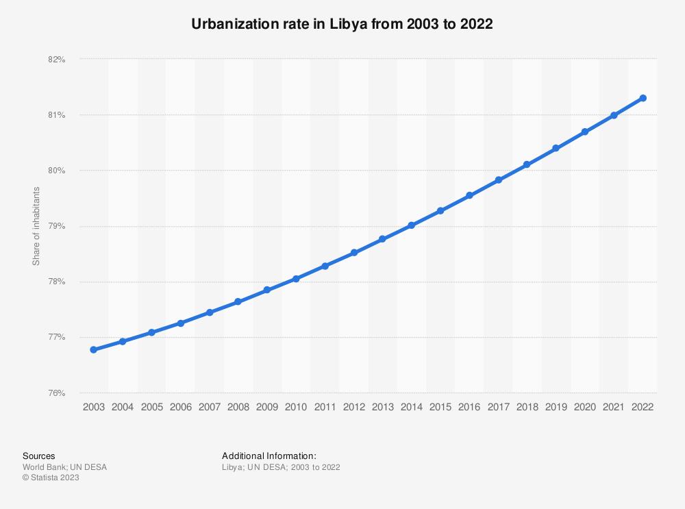Statistic: Urbanization rate in Libya from 2000 to 2019 | Statista
