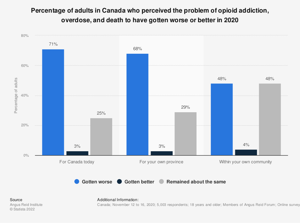 Statistic: Percentage of adults in Canada who perceived the problem of opioid addiction, overdose, and death to have gotten worse or better in 2020   Statista