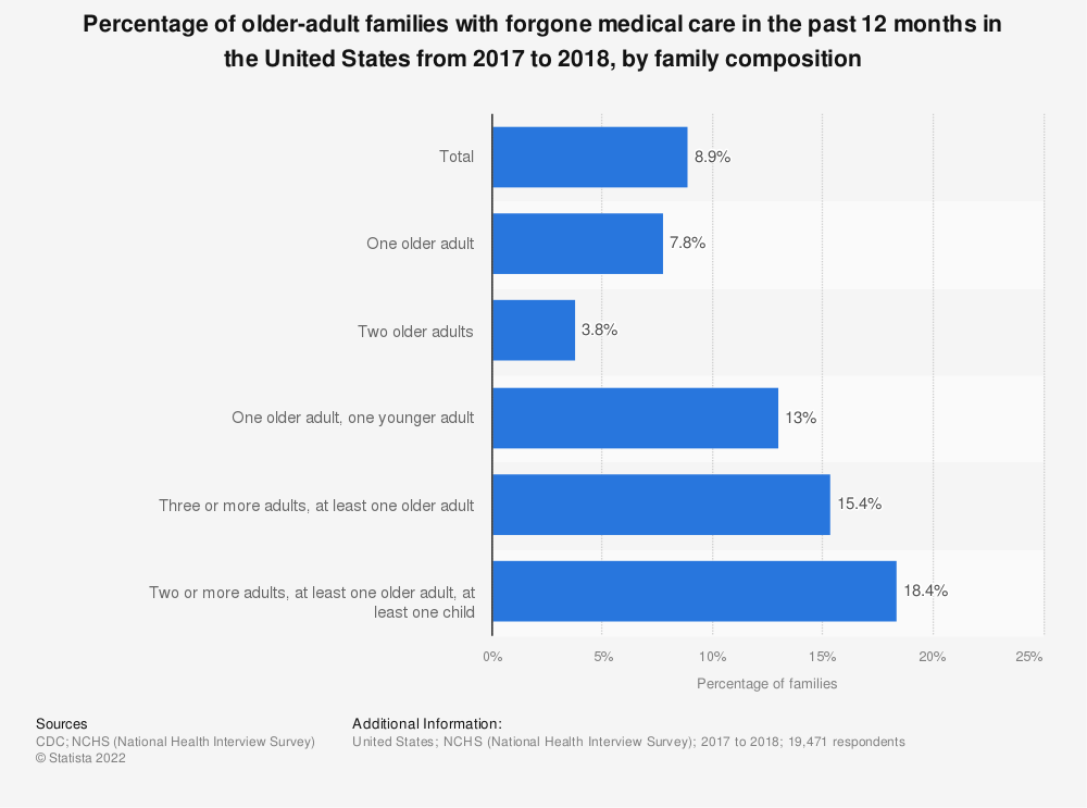 Statistic: Percentage of older-adult families with forgone medical care in the past 12 months in the United States from 2017 to 2018, by family composition | Statista