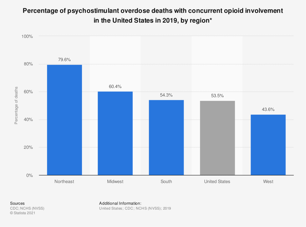 Statistic: Percentage of psychostimulant overdose deaths with concurrent opioid involvement in the United States in 2019, by region*   Statista