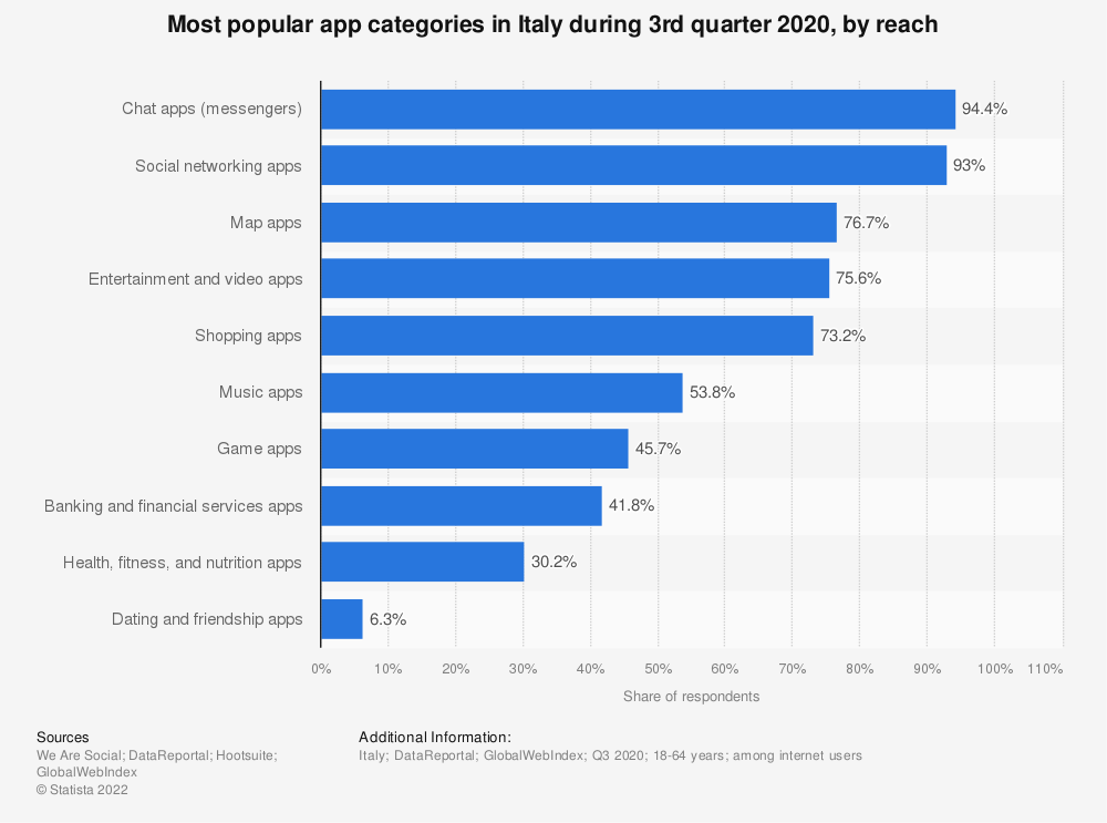 Statistic: Most popular app categories in Italy during 3rd quarter 2020, by usage reach | Statista