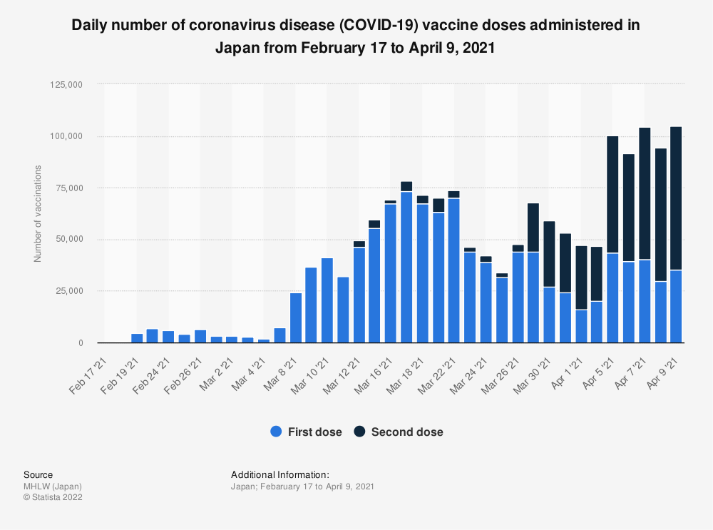 Statistic: Daily number of coronavirus disease (COVID-19) vaccine doses administered in Japan from February 17 to April 9, 2021 | Statista