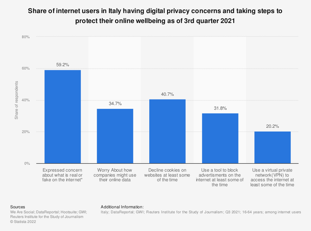 Statistic: Share of adult internet users in Italy that have concerns about their digital privacy and have taken steps to protect their online wellbeing as of 3rd quarter 2020   Statista
