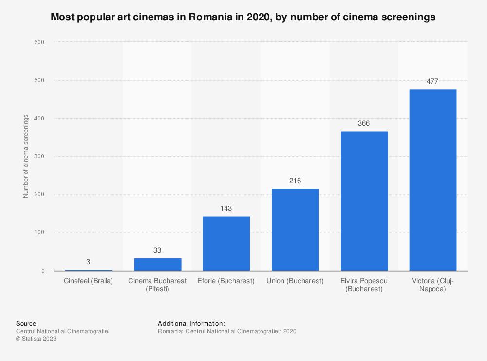 Statistic: Most popular art cinemas in Romania in 2020, by number of cinema screenings   Statista
