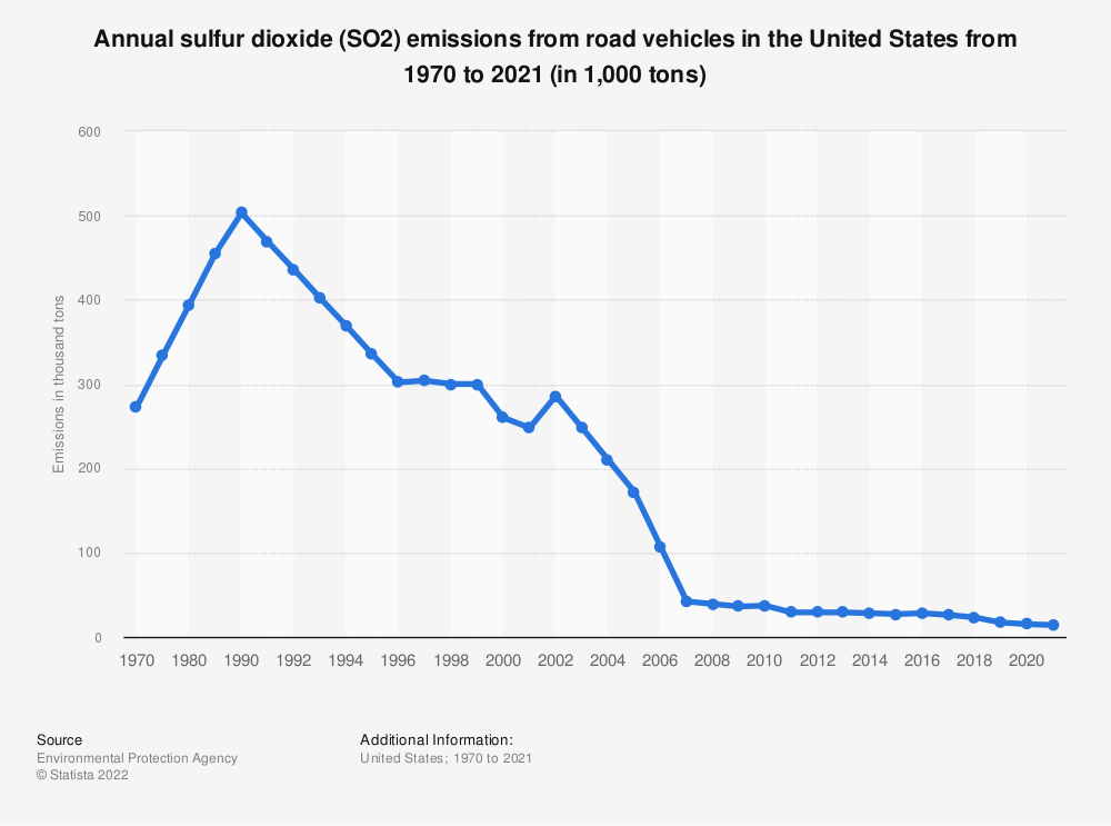 Statistic: Annual sulfur dioxide (SO2) emissions from road vehicles in the United States from 1970 to 2020* (in 1,000 tons) | Statista