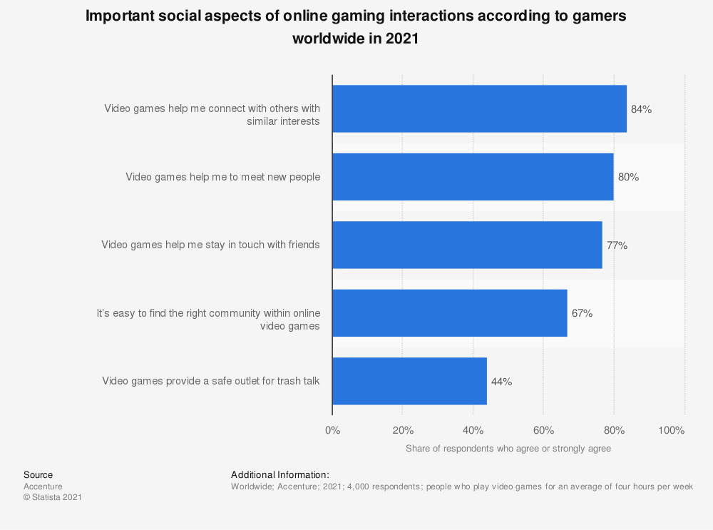 Statistic: Important social aspects of online gaming interactions according to gamers worldwide in 2021 | Statista