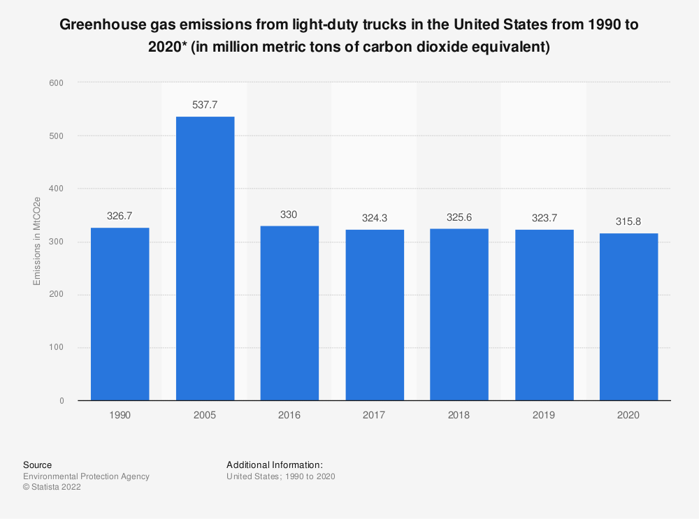 Statistic: Greenhouse gas emissions from light-duty trucks in the United States from 1990 to 2019* (in million metric tons of carbon dioxide equivalent)   Statista