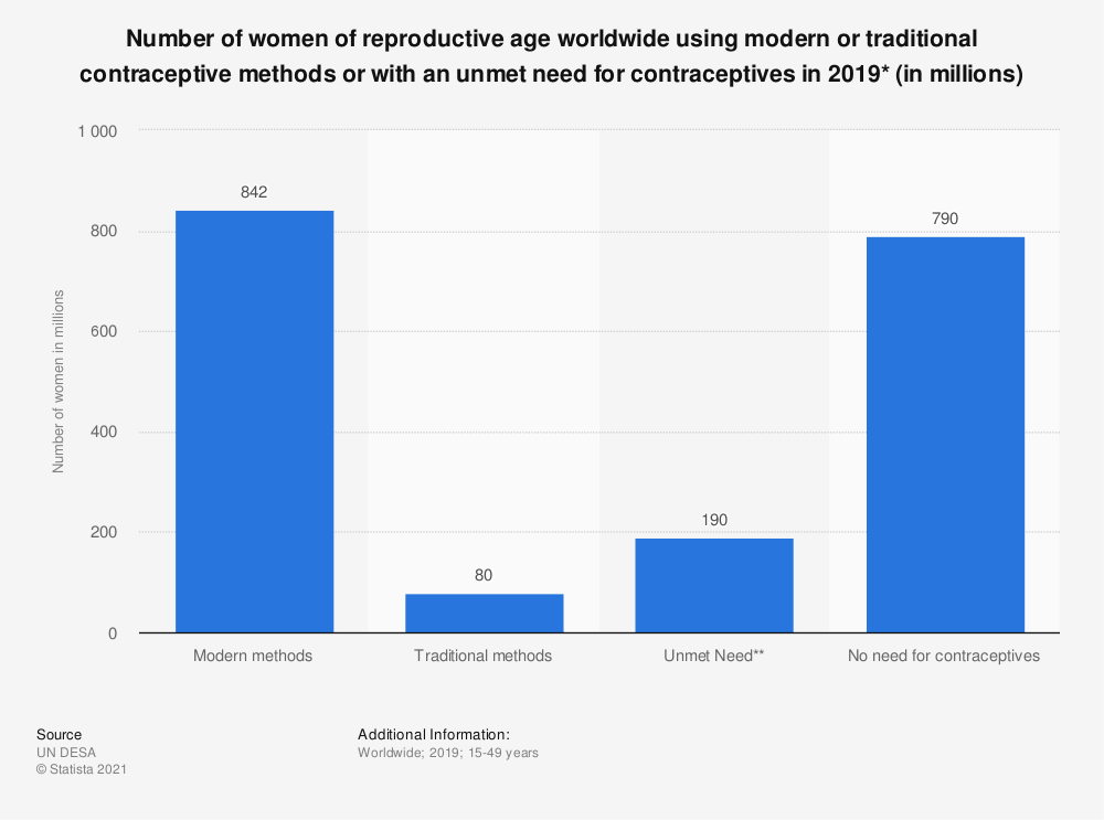 Statistic: Number of women of reproductive age worldwide using modern or traditional contraceptive methods or with an unmet need for contraceptives in 2019* (in millions) | Statista