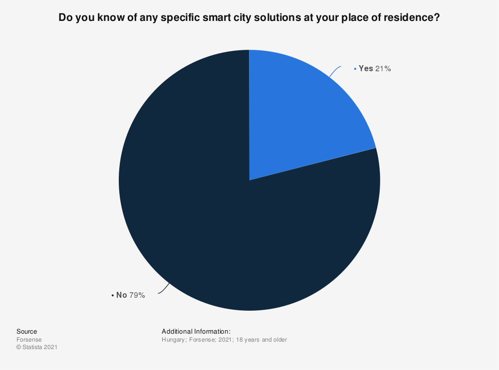Statistic: Do you know of any specific smart city solutions at your place of residence? | Statista