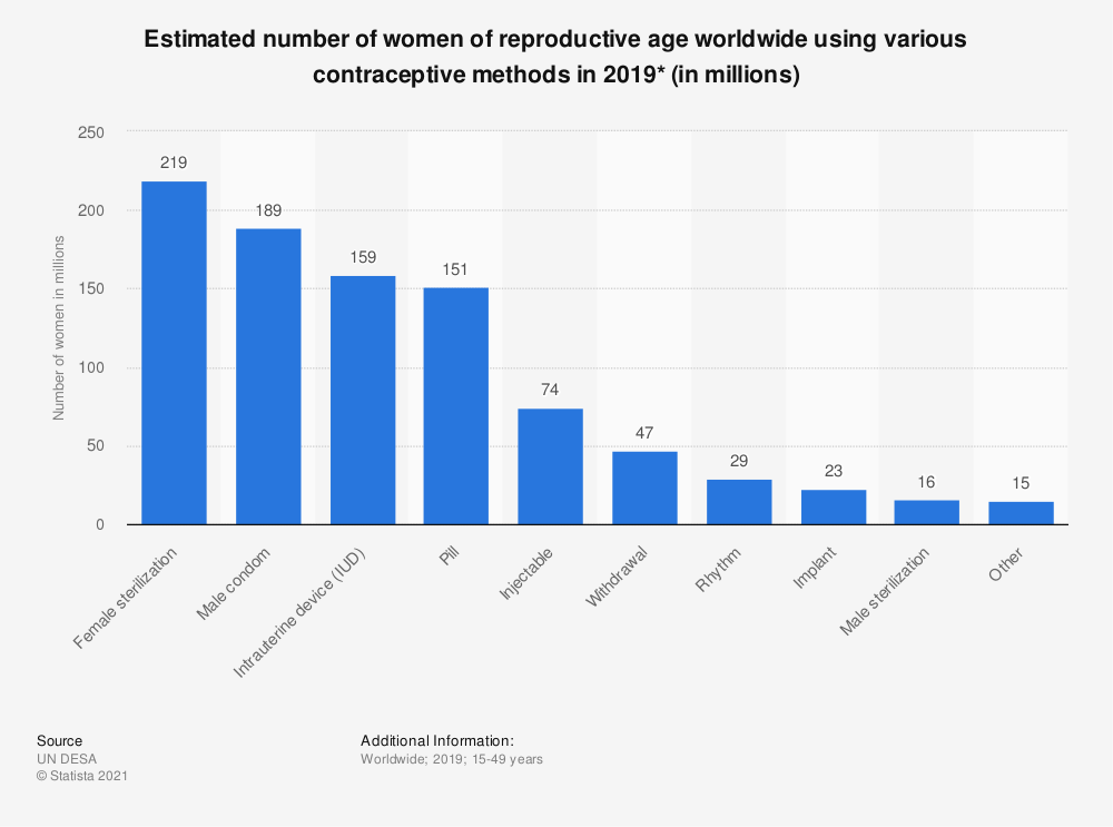 Statistic: Estimated number of women of reproductive age worldwide using various contraceptive methods in 2019* (in millions) | Statista