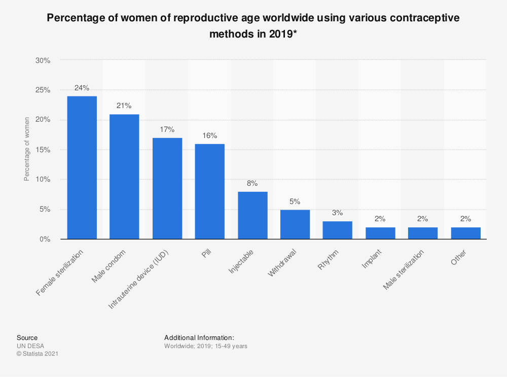 Statistic: Percentage of women of reproductive age worldwide using various contraceptive methods in 2019*  | Statista
