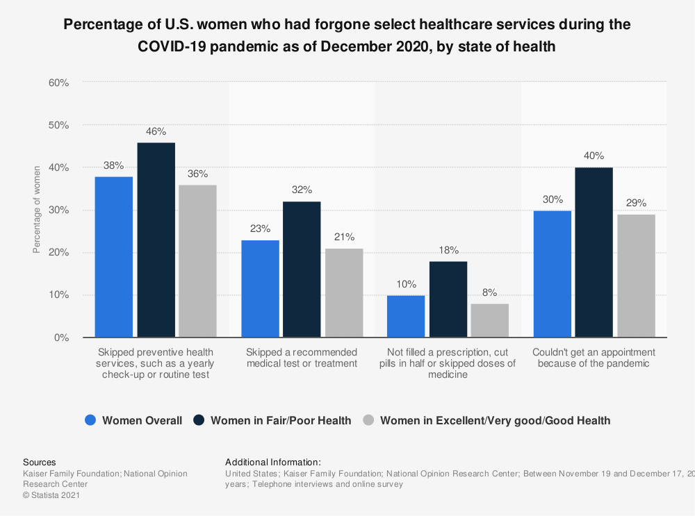 Statistic: Percentage of U.S. women who had forgone select healthcare services during the COVID-19 pandemic as of December 2020, by state of health | Statista