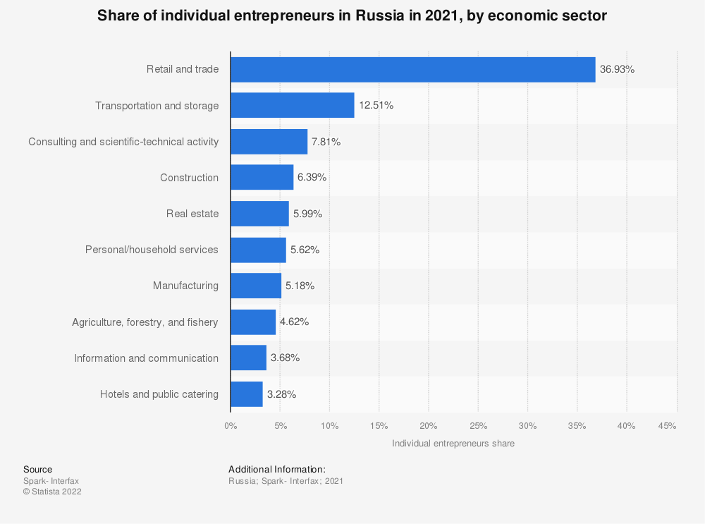 Statistic: Share of individual entrepreneurs in Russia in 2019, by economic sector | Statista