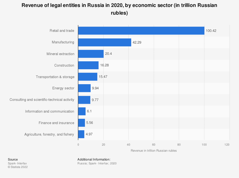 Statistic: Revenue of legal entities in Russia in 2019, by economic sector (in trillion Russian rubles)   Statista