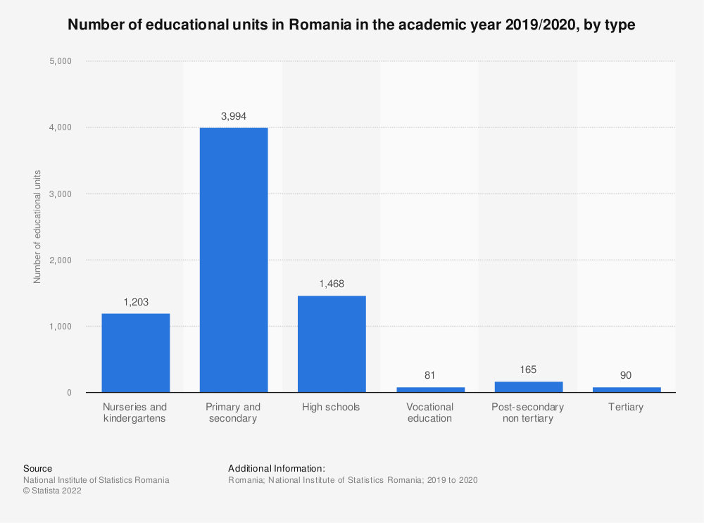 Statistic: Number of educational units in Romania in the academic year 2019/2020, by type  | Statista