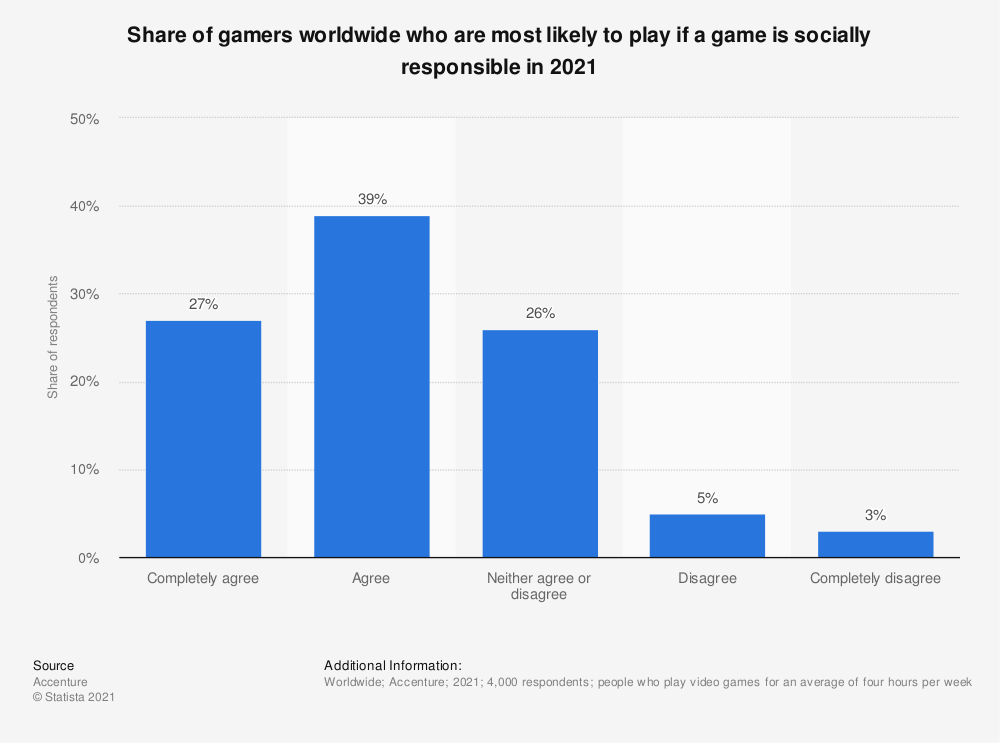 Statistic: Share of gamers worldwide who are most likely to play if a game is socially responsible in 2021 | Statista
