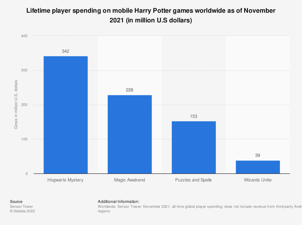 Statistic: Top grossing mobile Harry Potter games worldwide from 4th quarter of 2020 to 1st quarter of 2021 (in million U.S dollars) | Statista