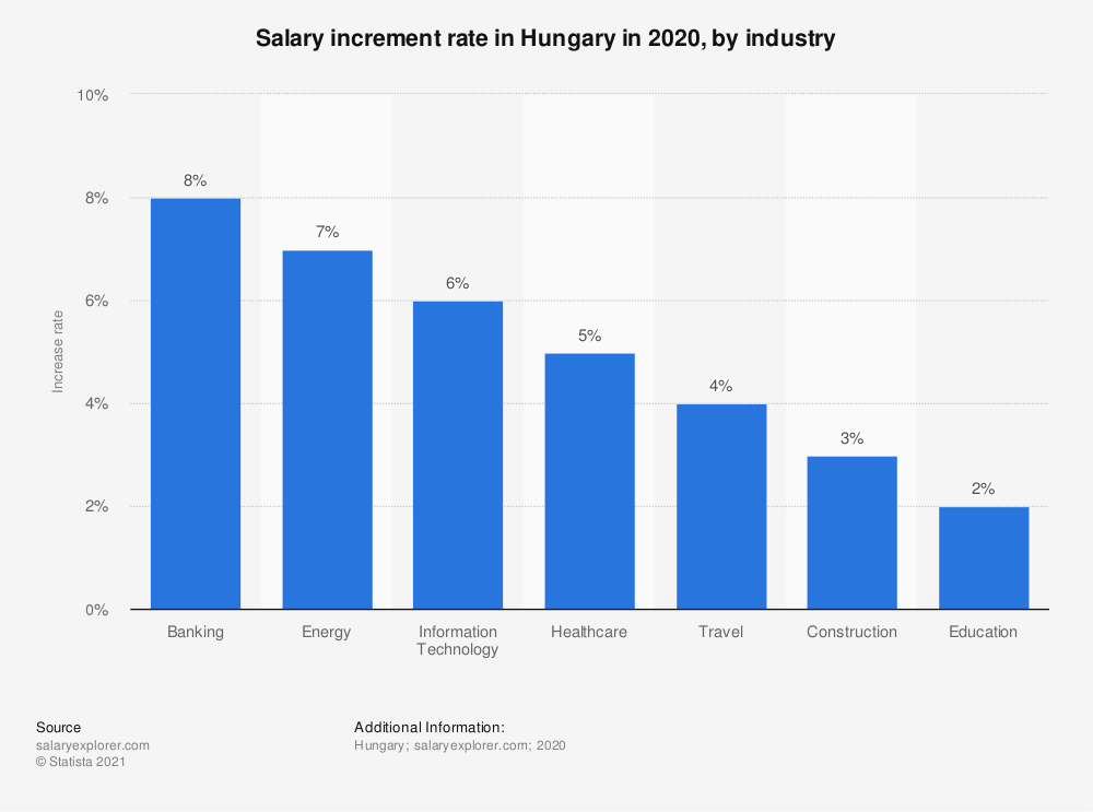 Statistic: Salary increment rate in Hungary in 2020, by industry | Statista