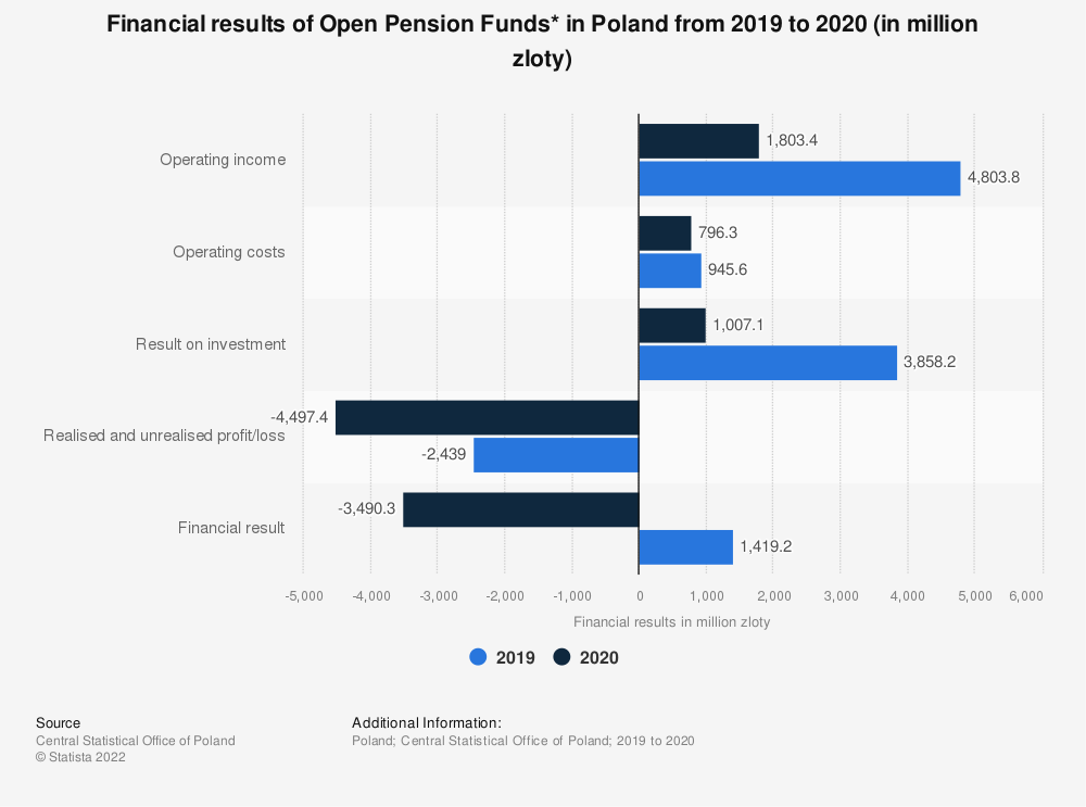 Statistic: Financial results of Open Pension Funds* in Poland from 2019 to 2020 (in million zloty) | Statista