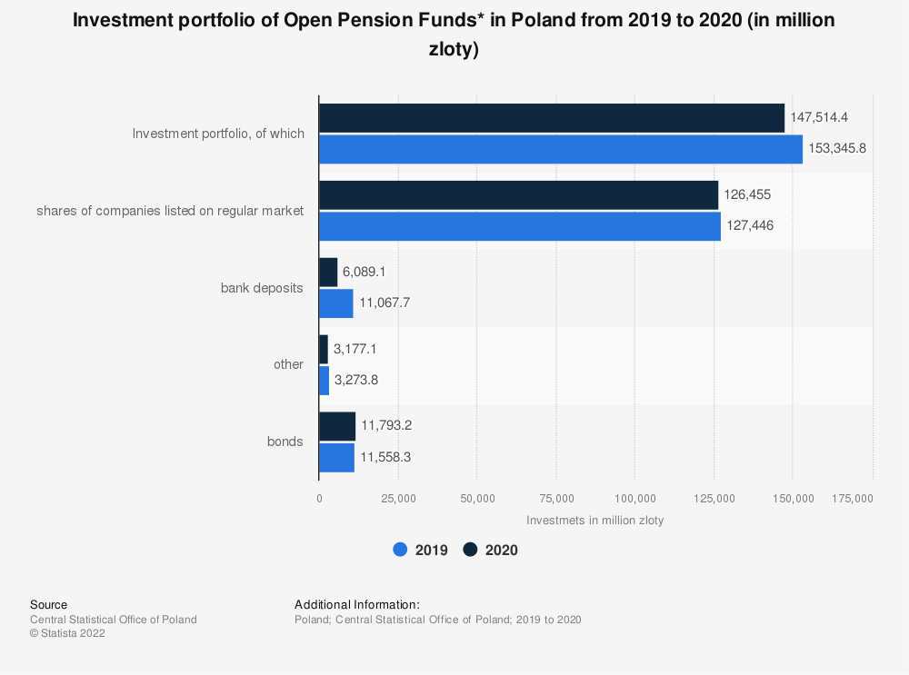 Statistic: Investment portfolio of Open Pension Funds* in Poland from 2019 to 2020 (in million zloty)   Statista