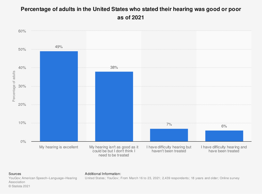 Statistic: Percentage of adults in the United States who stated their hearing was good or poor as of 2021   Statista