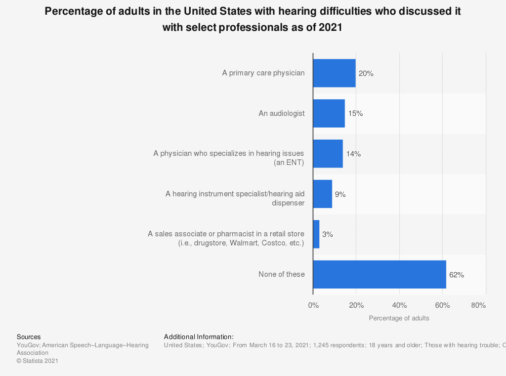 Statistic: Percentage of adults in the United States with hearing difficulties who discussed it with select professionals as of 2021 | Statista