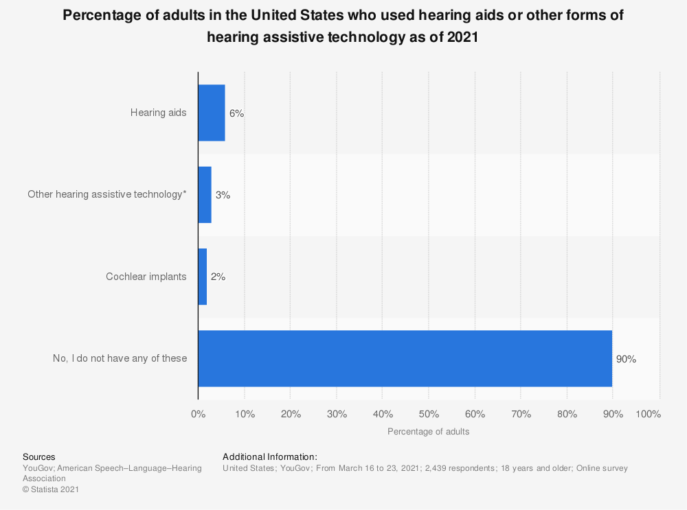 Statistic: Percentage of adults in the United States who used hearing aids or other forms of hearing assistive technology as of 2021 | Statista