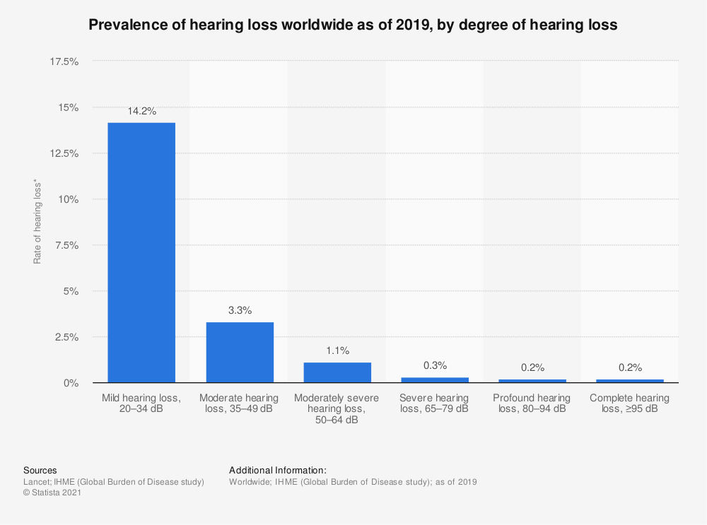 Statistic: Prevalence of hearing loss worldwide as of 2019, by degree of hearing loss | Statista