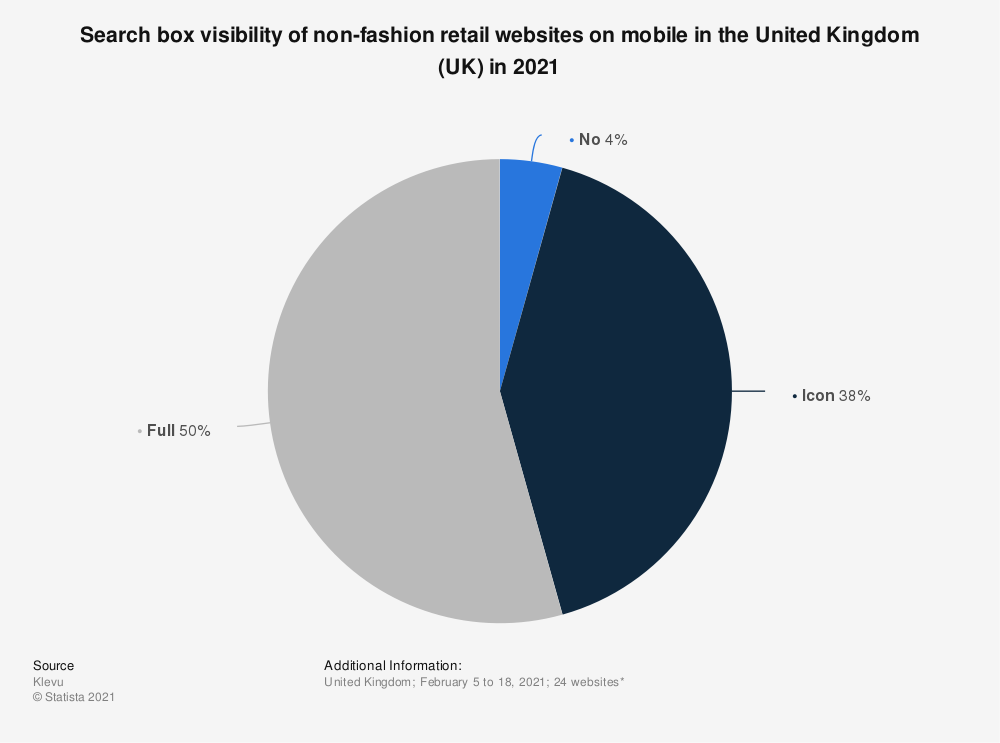 Statistic: Search box visibility of non-fashion retail websites on mobile in the United Kingdom (UK) in 2021 | Statista
